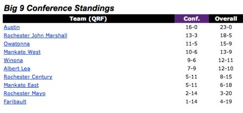 Big 9 Standings